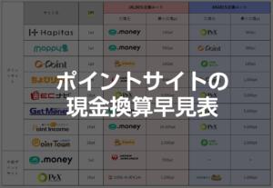 【JAL】【ANA】2019年ポイントサイトの現金換算早見表&理想ルートでの次の交換先